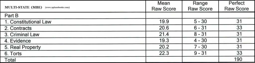july 2013 florida bar exam essays July 2013 pennsylvania bar examination combined mbe and scaled essay/pt scores of 272 or greater 1,637 7733% july 2013 pa bar examination statistics.