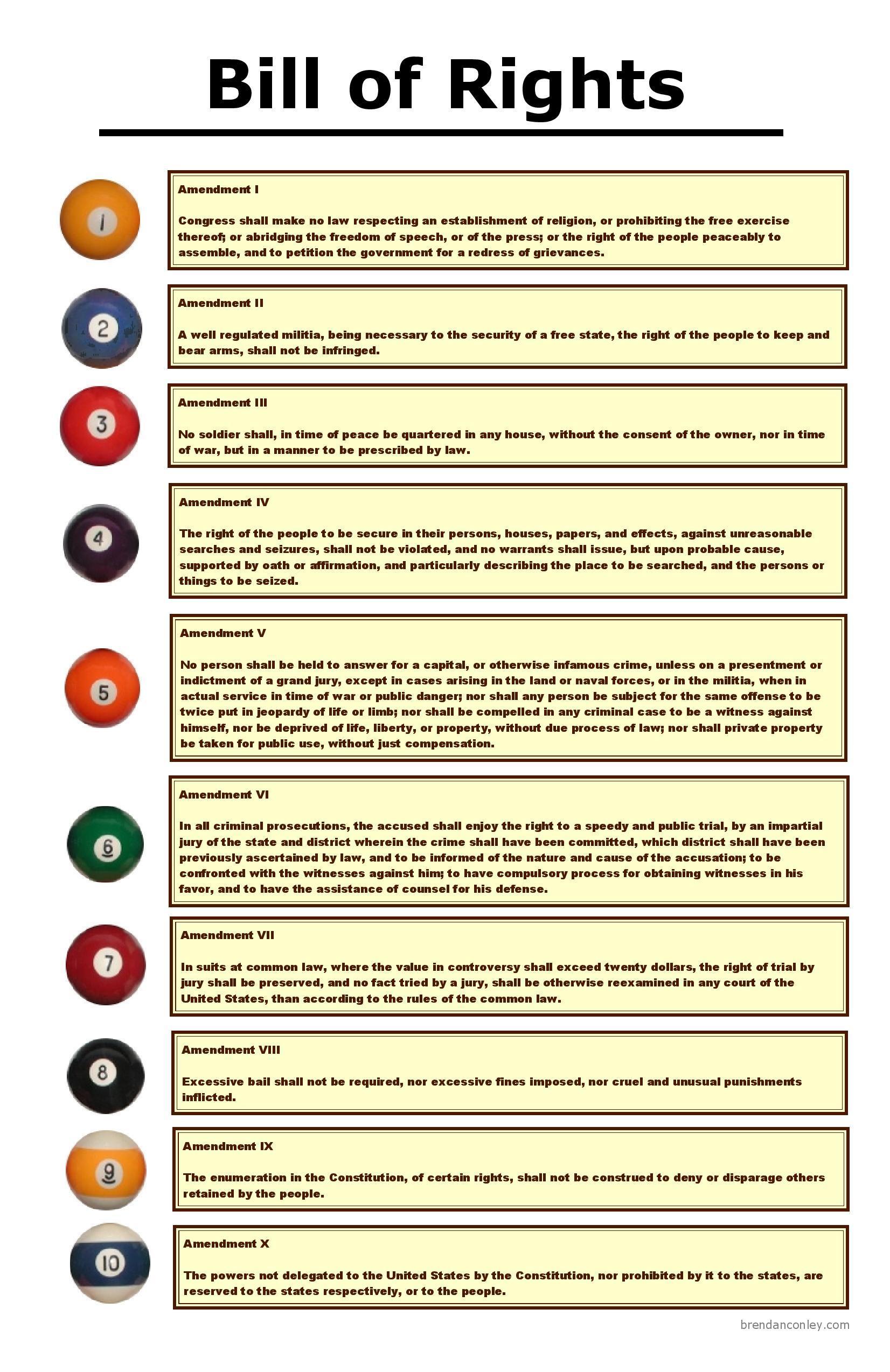 Bill Of Rights Flowchart Aplus Ebooks